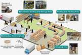 RFID Warehouse Logistics And Inventory Management Control System - Nigeria